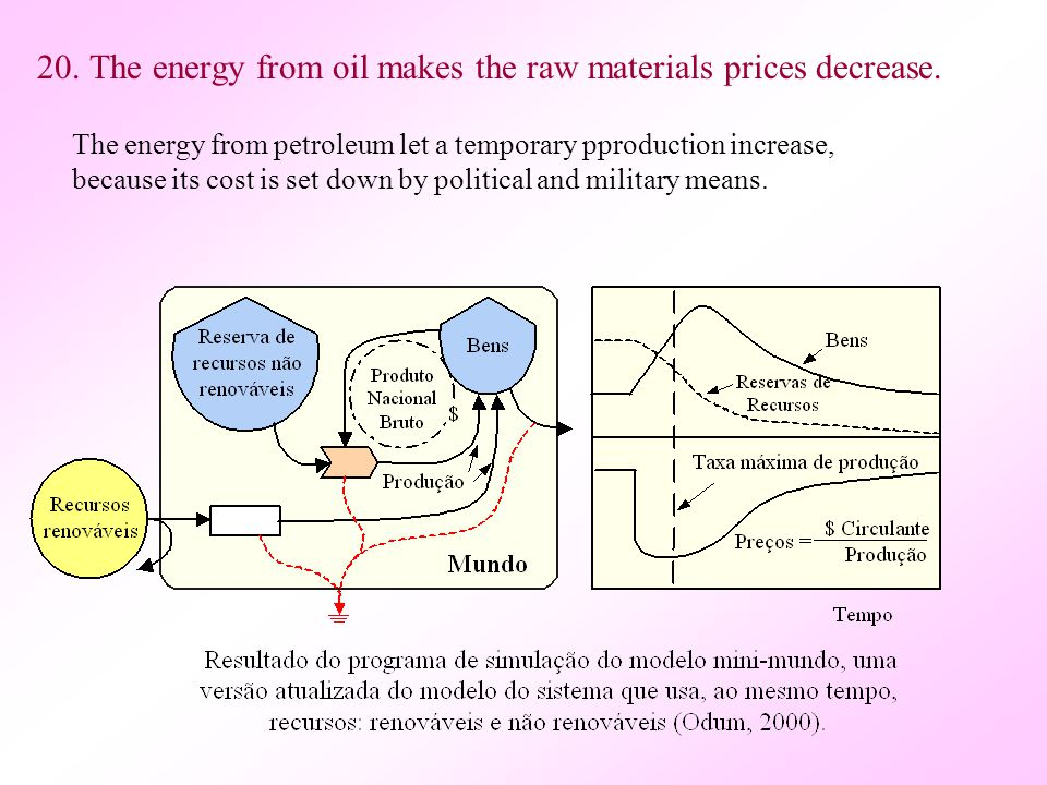 20.The energy from oil makes the raw materials prices decrease.