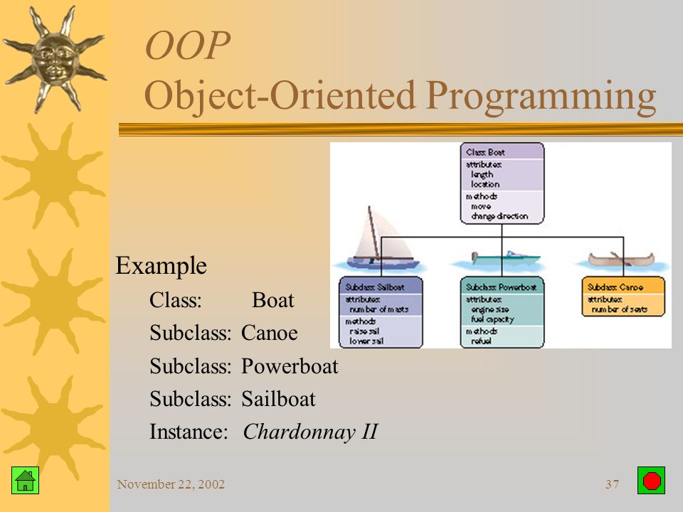 November 22, 200236 OOP Object-Oriented Programming  Class – defines characteristics unique to all objects of that class  Inheritance – Objects of a class automatically posses all of the characteristics of the class from which it was derived  Subclass – inherits characteristics from class and defines additional characteristics that are unique  Instance – actual occurrence of an object