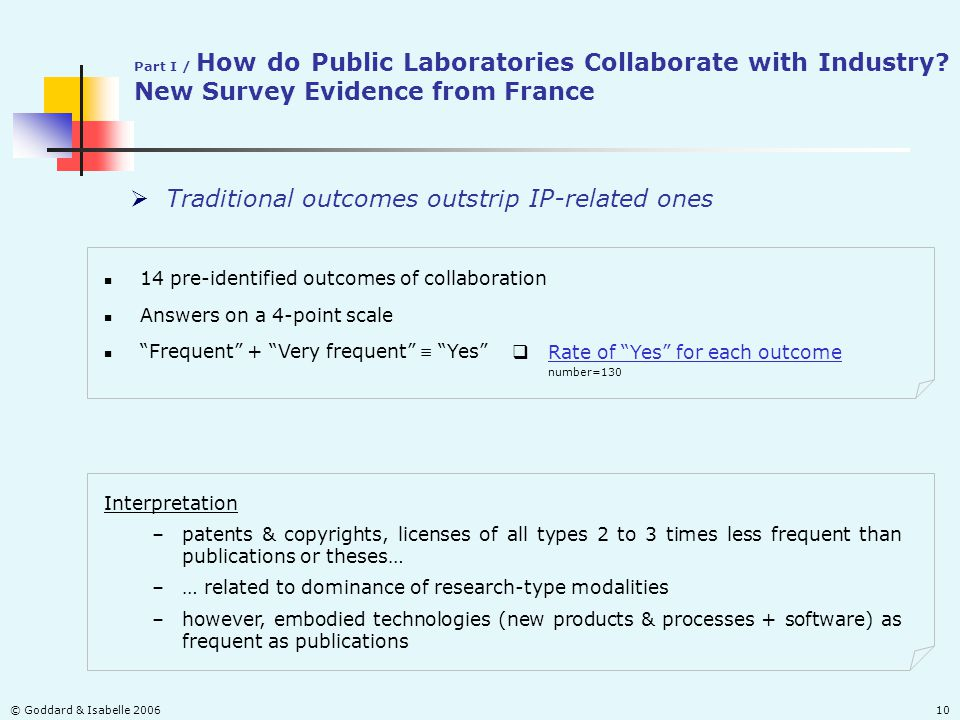 © Goddard & Isabelle 200610  Traditional outcomes outstrip IP-related ones Part I / How do Public Laboratories Collaborate with Industry? New Survey