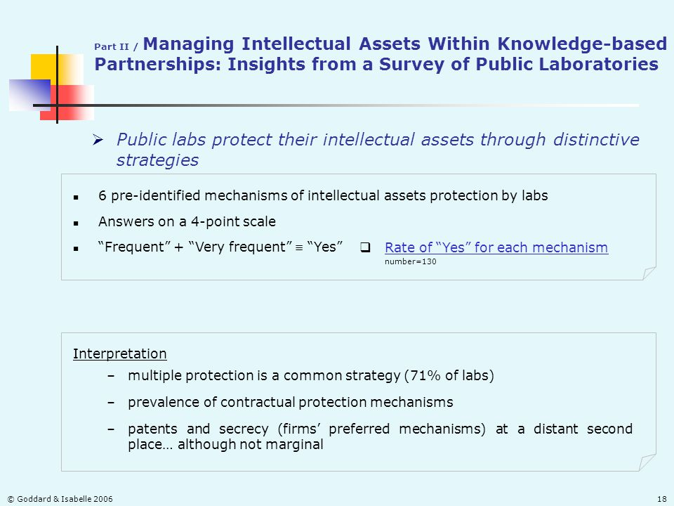 © Goddard & Isabelle 200618 Interpretation –patents and secrecy (firms' preferred mechanisms) at a distant second place… although not marginal –multiple protection is a common strategy (71% of labs) Part II / Managing Intellectual Assets Within Knowledge-based Partnerships: Insights from a Survey of Public Laboratories  Public labs protect their intellectual assets through distinctive strategies 6 pre-identified mechanisms of intellectual assets protection by labs Answers on a 4-point scale  Rate of Yes for each mechanism Rate of Yes for each mechanism number=130 Frequent + Very frequent  Yes –prevalence of contractual protection mechanisms