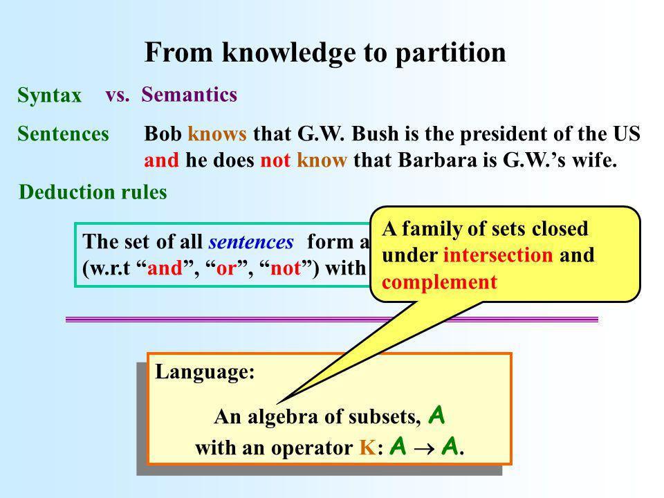 ....... E From partition to knowledge K(E) Here the player knows the element of the partition that contains the states....and also E. The event that s