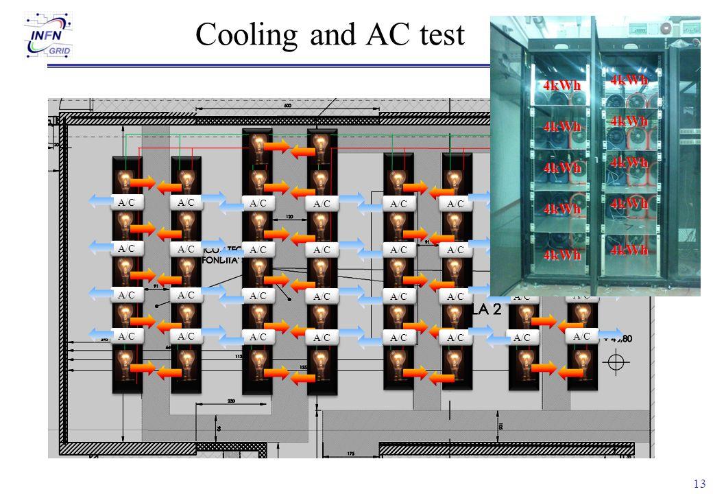 13 Cooling and AC test A/C 4kWh4kWh 4kWh 4kWh 4kWh 4kWh 4kWh 4kWh 4kWh 4kWh