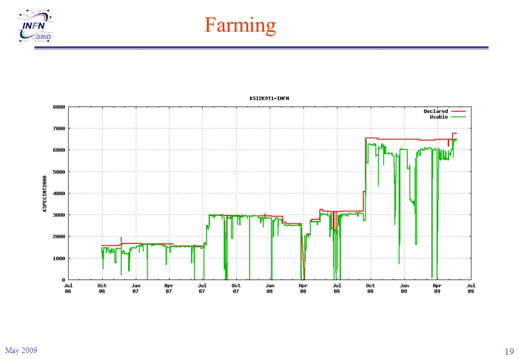 Farming May 2009 19