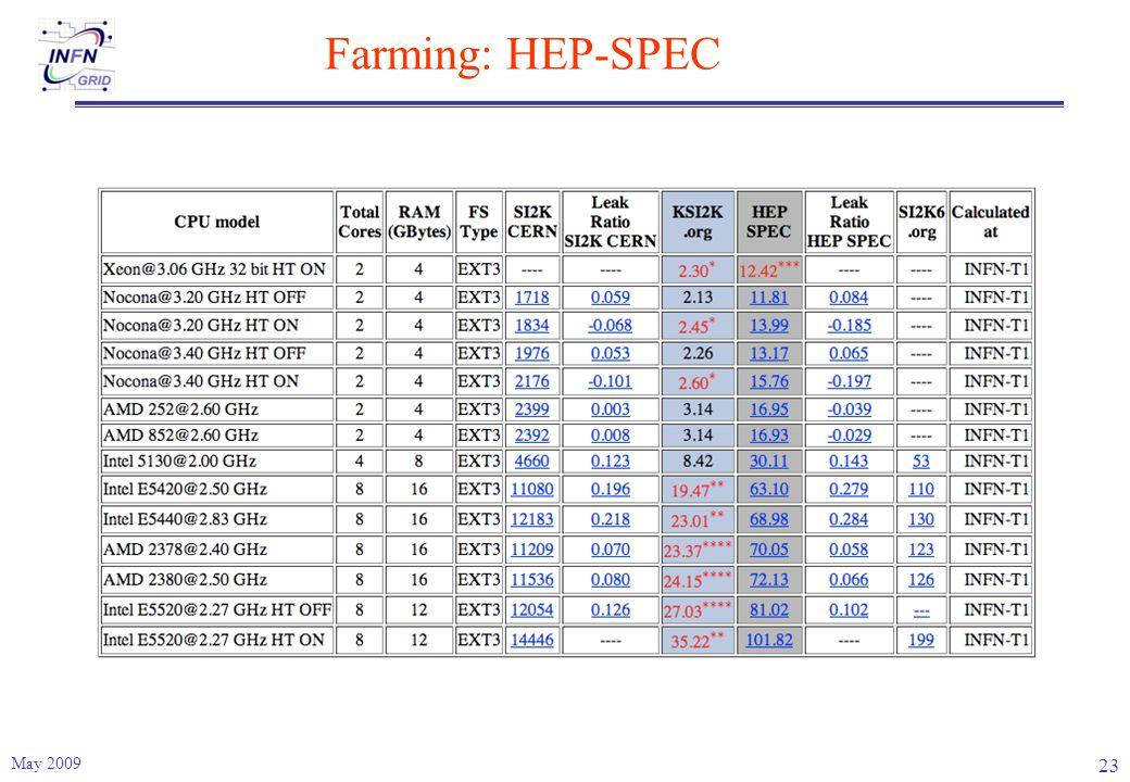 Farming: HEP-SPEC May 2009 23