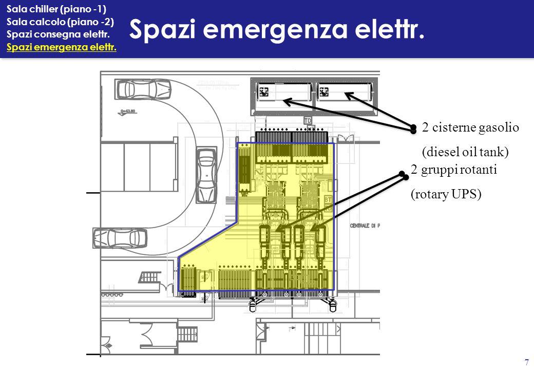 Spazi emergenza elettr.