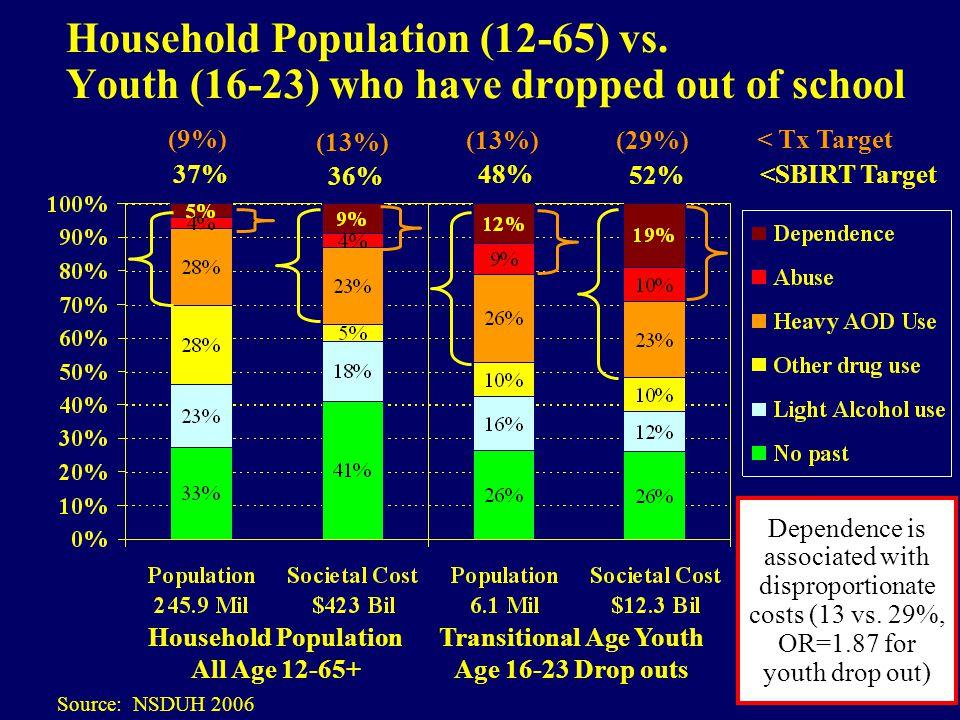 Household Population (12-65) vs.