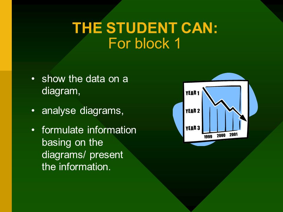 THE STUDENT CAN: For block 1 show the data on a diagram, analyse diagrams, formulate information basing on the diagrams/ present the information.