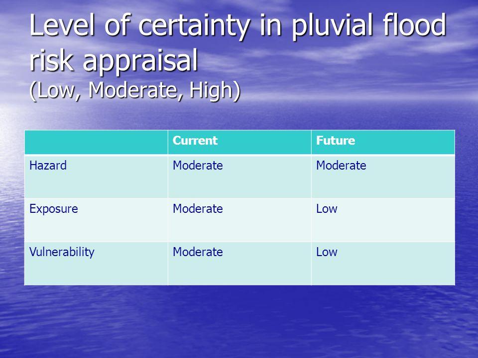 Level of certainty in pluvial flood risk appraisal (Low, Moderate, High) CurrentFuture HazardModerate ExposureModerateLow VulnerabilityModerateLow