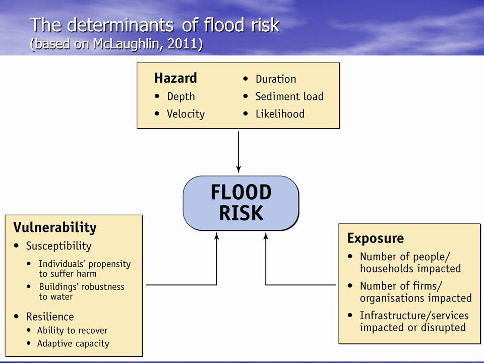 The determinants of flood risk (based on McLaughlin, 2011)