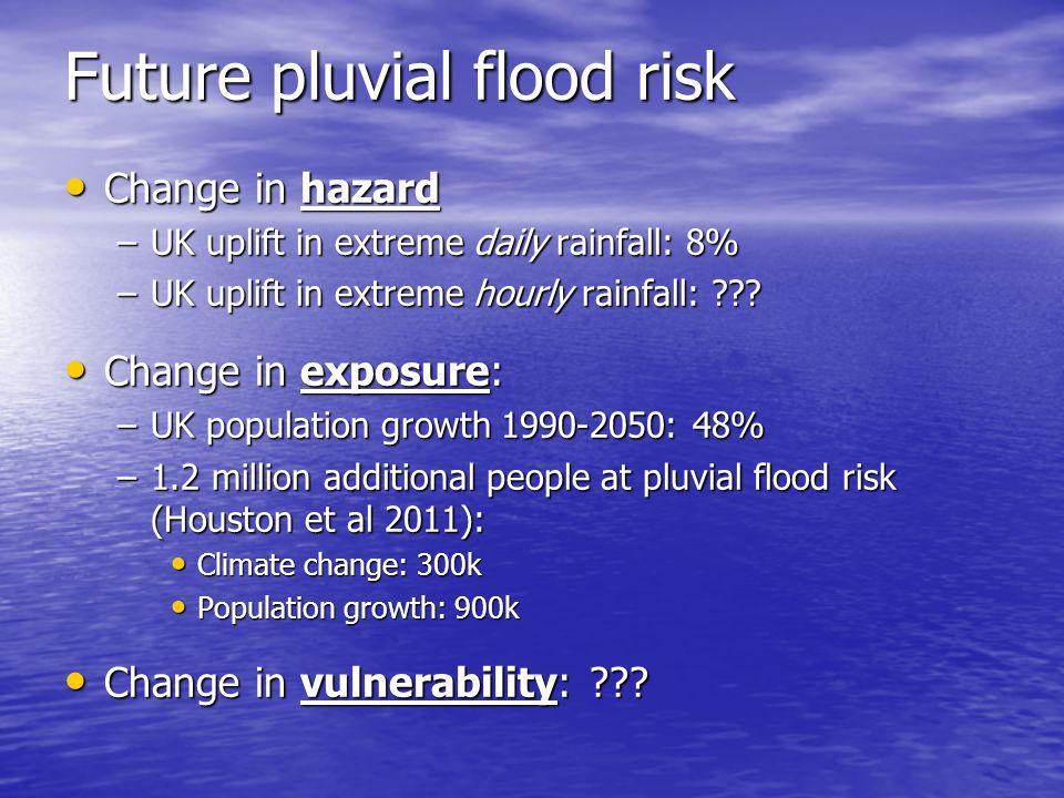 Future pluvial flood risk Change in hazard Change in hazard –UK uplift in extreme daily rainfall: 8% –UK uplift in extreme hourly rainfall: ??? Change