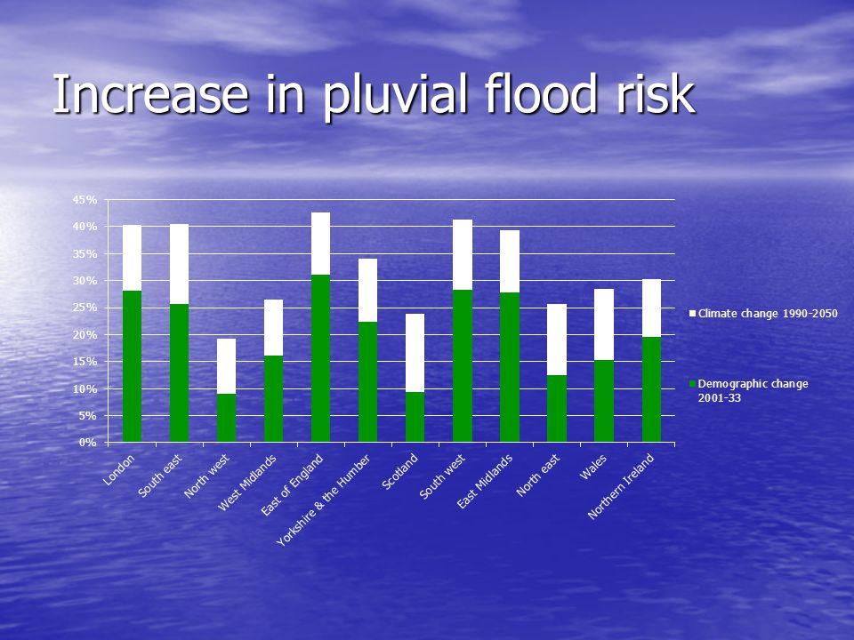 Increase in pluvial flood risk