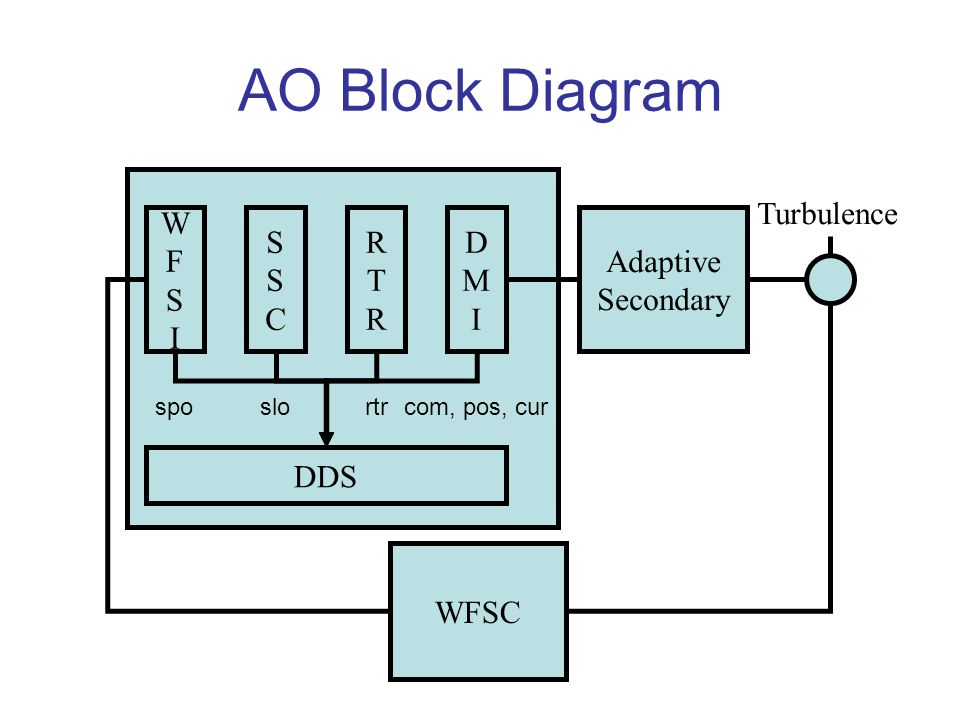 AO Block Diagram WFSC Turbulence Adaptive Secondary WFSIWFSI SSCSSC RTRRTR DMIDMI DDS sposlortrcom, pos, cur