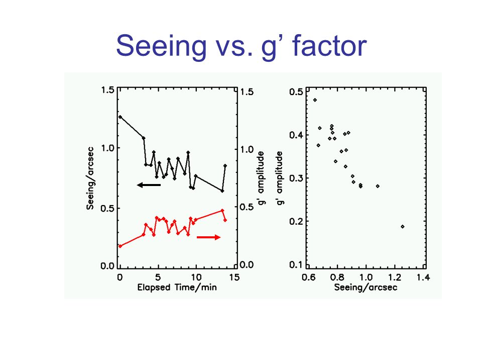 Seeing vs. g' factor
