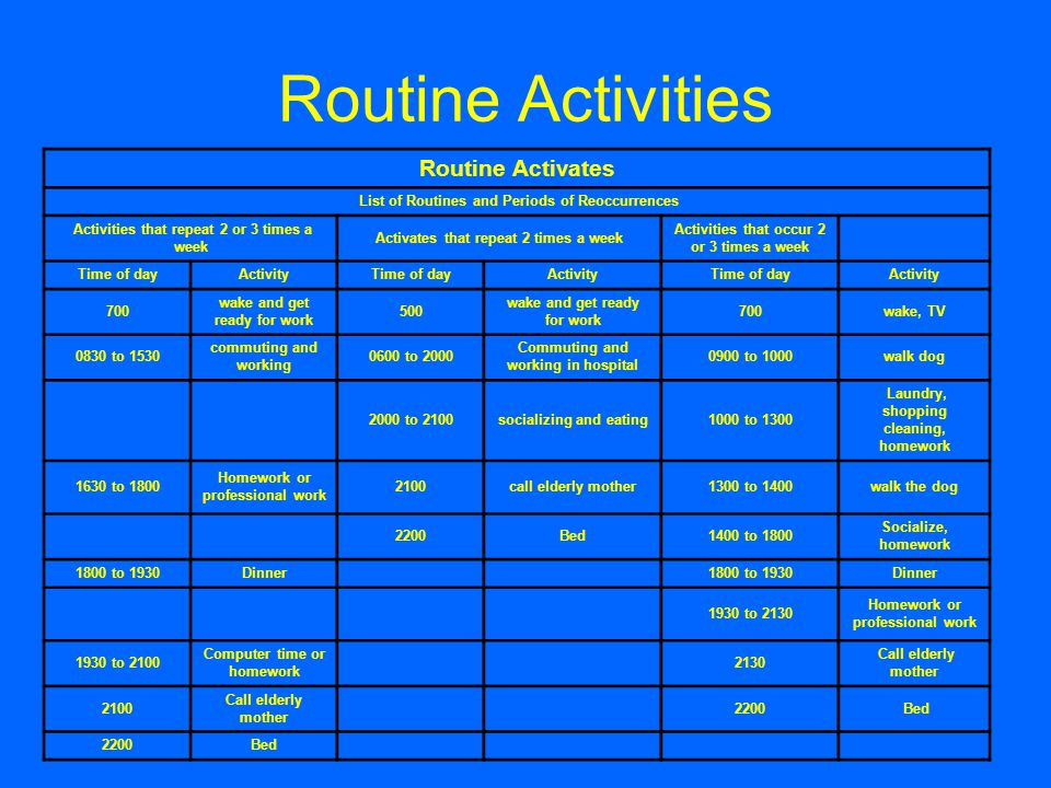 Routine Activities Routine Activates List of Routines and Periods of Reoccurrences Activities that repeat 2 or 3 times a week Activates that repeat 2 times a week Activities that occur 2 or 3 times a week Time of dayActivityTime of dayActivityTime of dayActivity 700 wake and get ready for work 500 wake and get ready for work 700wake, TV 0830 to 1530 commuting and working 0600 to 2000 Commuting and working in hospital 0900 to 1000walk dog 2000 to 2100socializing and eating1000 to 1300 Laundry, shopping cleaning, homework 1630 to 1800 Homework or professional work 2100call elderly mother1300 to 1400walk the dog 2200Bed1400 to 1800 Socialize, homework 1800 to 1930Dinner 1800 to 1930Dinner 1930 to 2130 Homework or professional work 1930 to 2100 Computer time or homework 2130 Call elderly mother 2100 Call elderly mother 2200 Bed 2200Bed