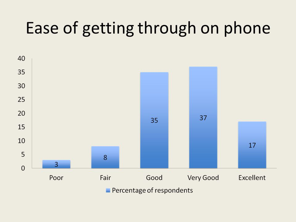Ease of getting through on phone