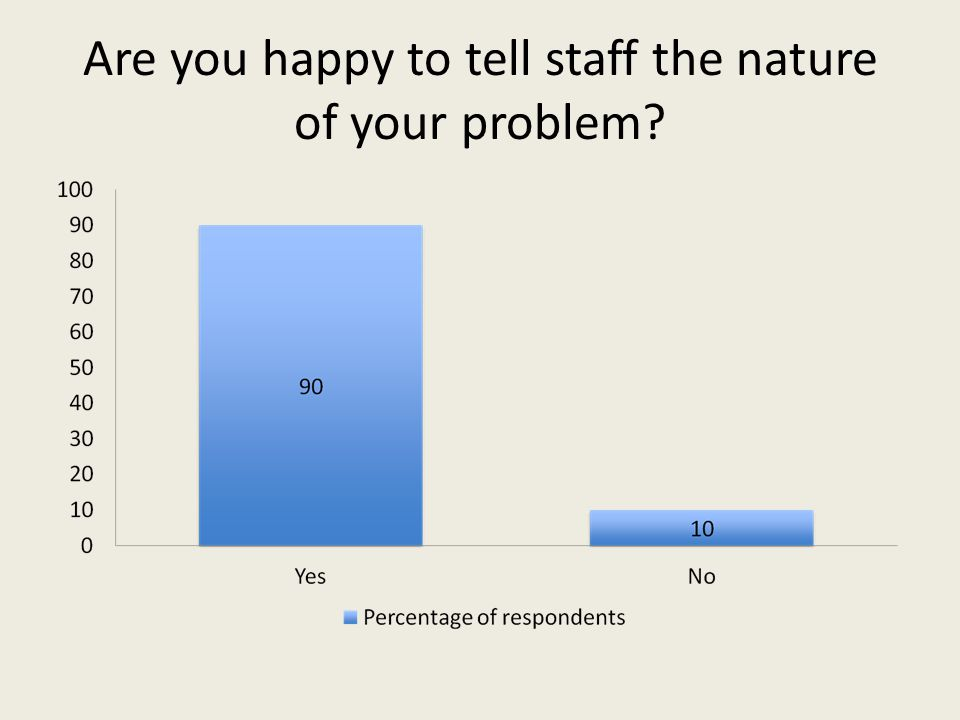 Are you happy to tell staff the nature of your problem?