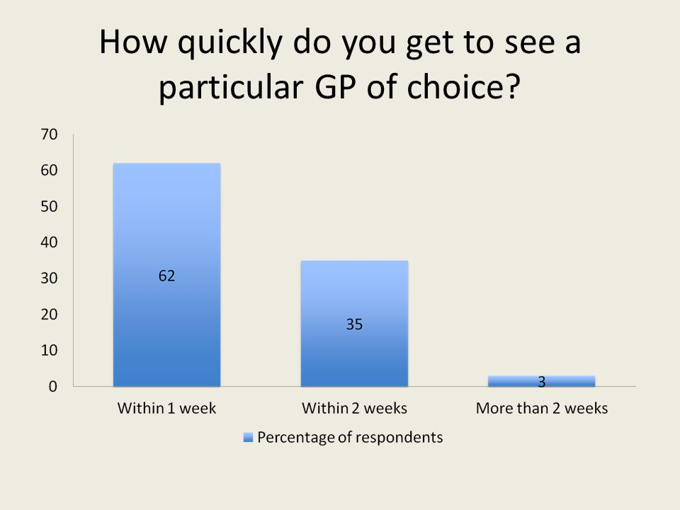 How quickly do you get to see a particular GP of choice?
