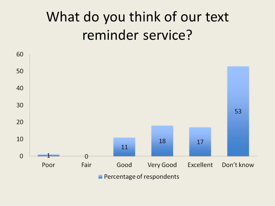 What do you think of our text reminder service?