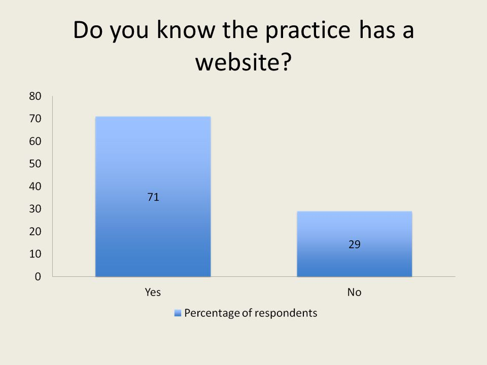 Do you know the practice has a website?