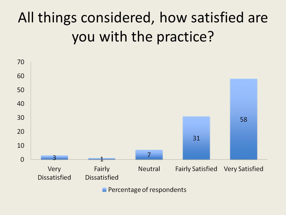 All things considered, how satisfied are you with the practice?
