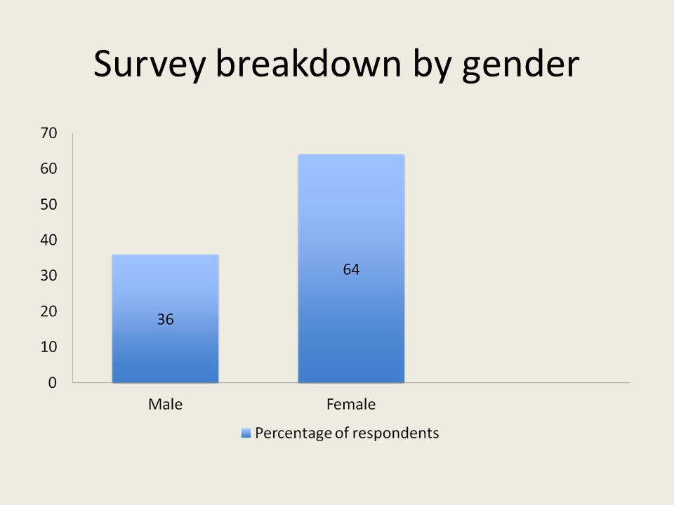 Survey breakdown by gender
