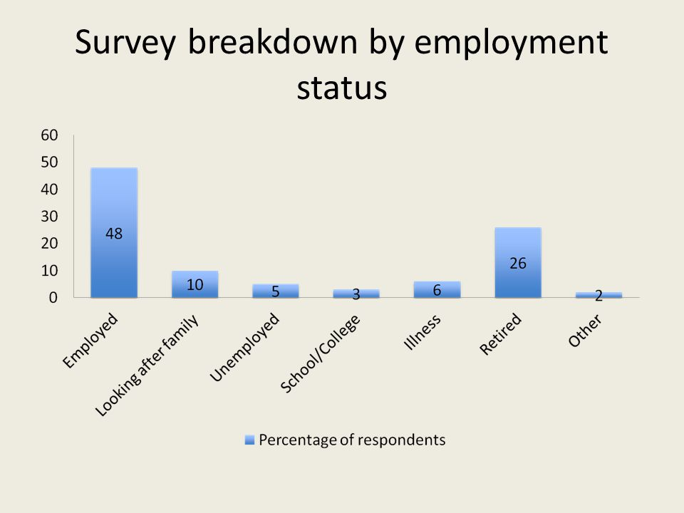 Survey breakdown by employment status