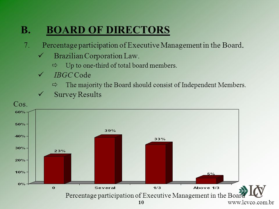 10 B.BOARD OF DIRECTORS 7.Percentage participation of Executive Management in the Board.