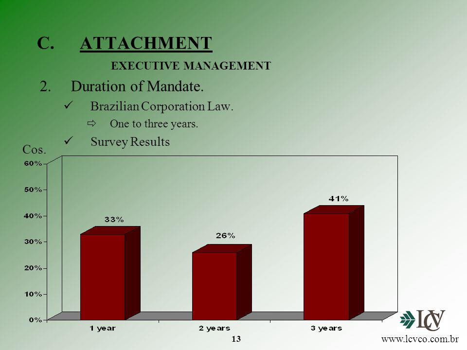 13 C.ATTACHMENT 2.Duration of Mandate. Brazilian Corporation Law.