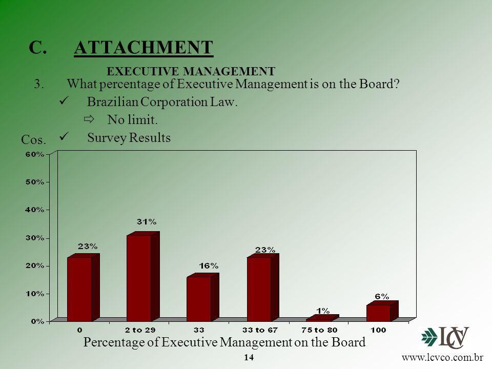 14 C.ATTACHMENT 3.What percentage of Executive Management is on the Board.