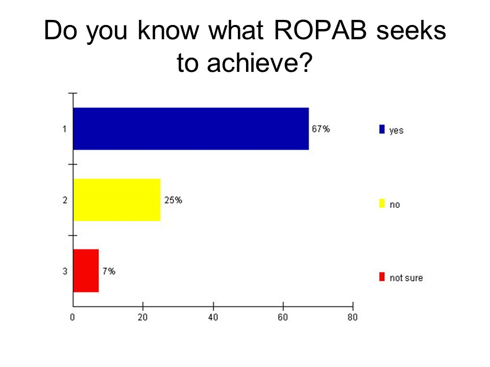 Do you know what ROPAB seeks to achieve?
