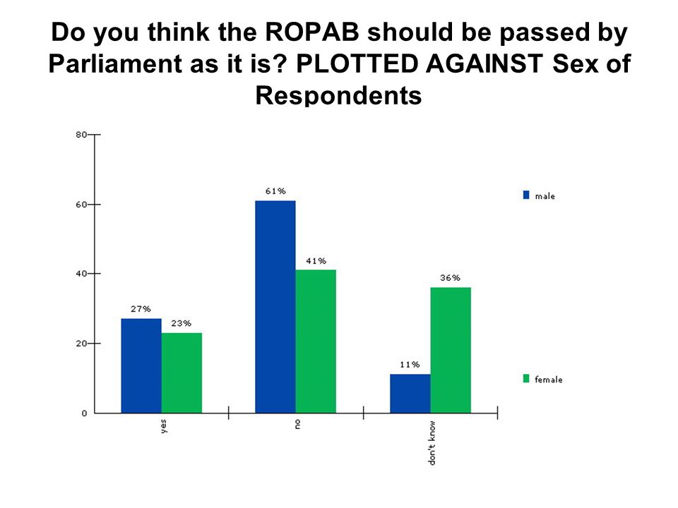 Do you think the ROPAB should be passed by Parliament as it is PLOTTED AGAINST Sex of Respondents