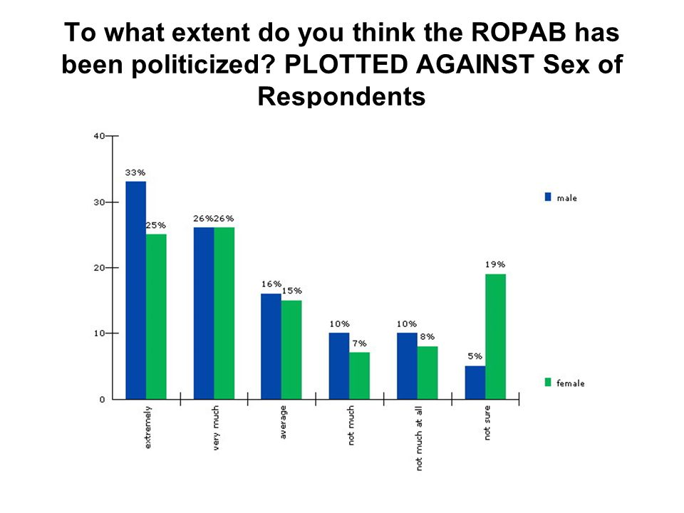 To what extent do you think the ROPAB has been politicized PLOTTED AGAINST Sex of Respondents