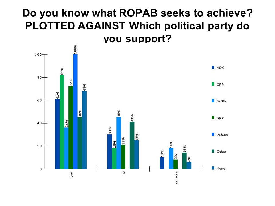 Do you know what ROPAB seeks to achieve? PLOTTED AGAINST Which political party do you support?