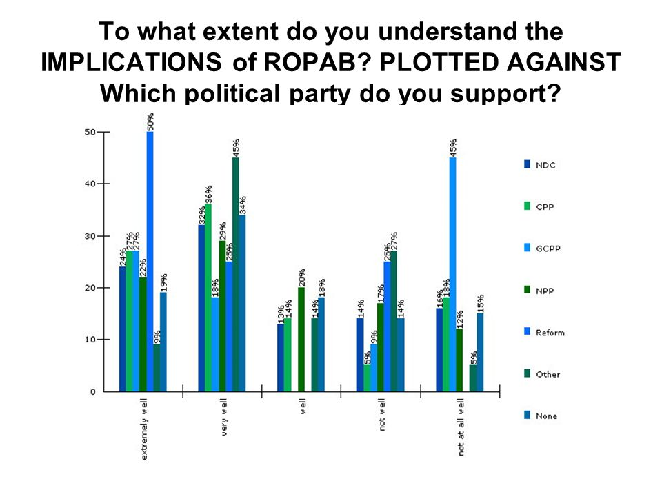 To what extent do you understand the IMPLICATIONS of ROPAB? PLOTTED AGAINST Which political party do you support?