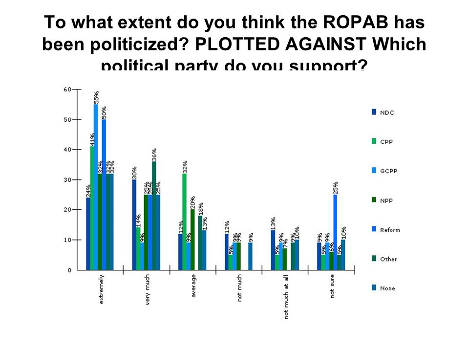 To what extent do you think the ROPAB has been politicized.