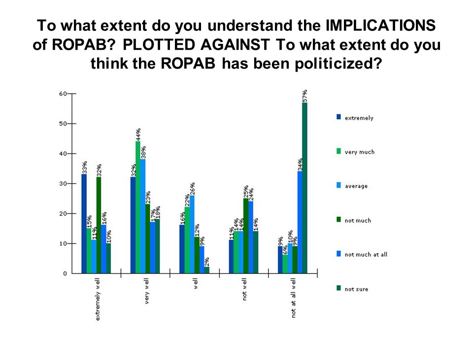 To what extent do you understand the IMPLICATIONS of ROPAB.