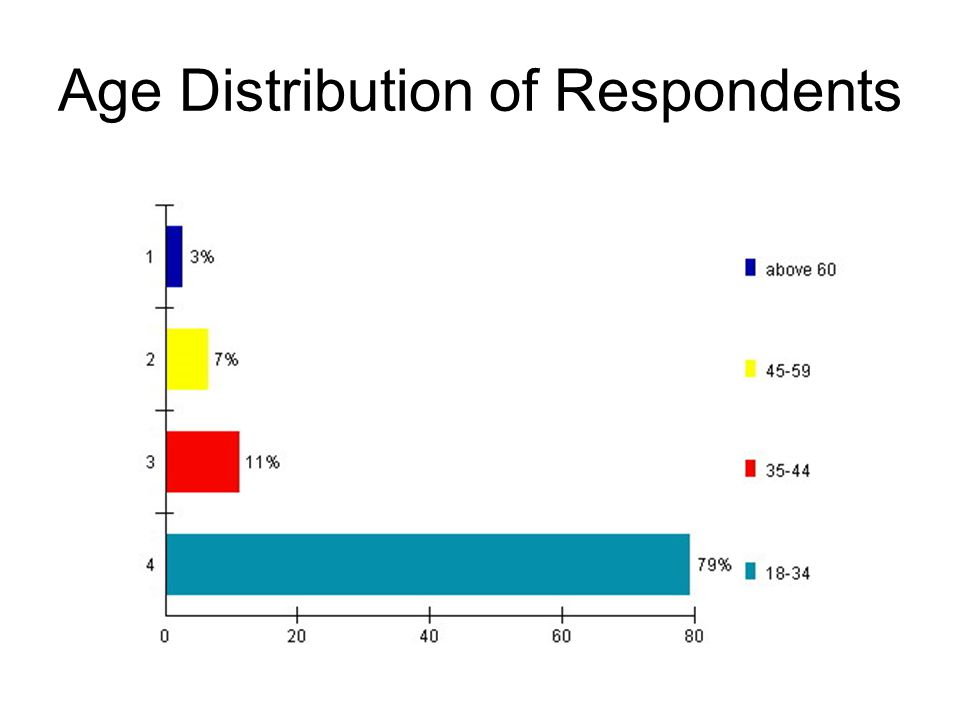Age Distribution of Respondents
