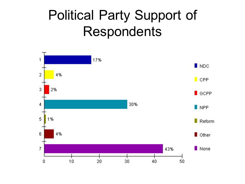 Political Party Support of Respondents