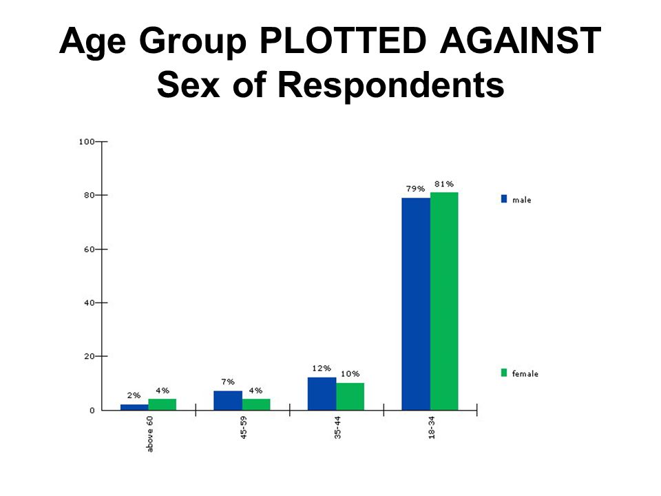 Age Group PLOTTED AGAINST Sex of Respondents