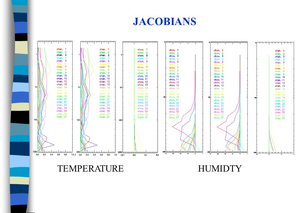 JACOBIANS TEMPERATURE HUMIDTY