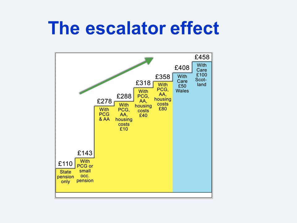 The escalator effect