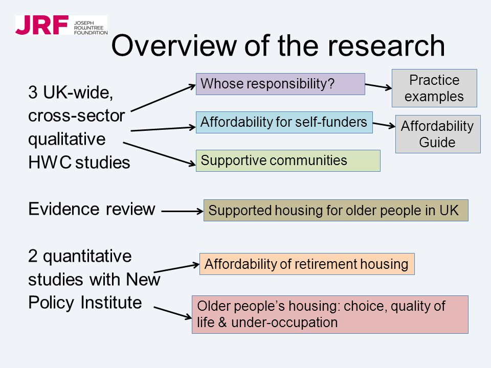 Overview of the research 3 UK-wide, cross-sector qualitative HWC studies Evidence review 2 quantitative studies with New Policy Institute Whose respon