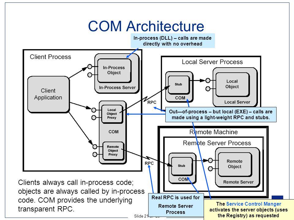 Ingeniørhøjskolen i Århus Slide 21 af 23 COM Architecture Clients always call in-process code; objects are always called by in-process code. COM provi