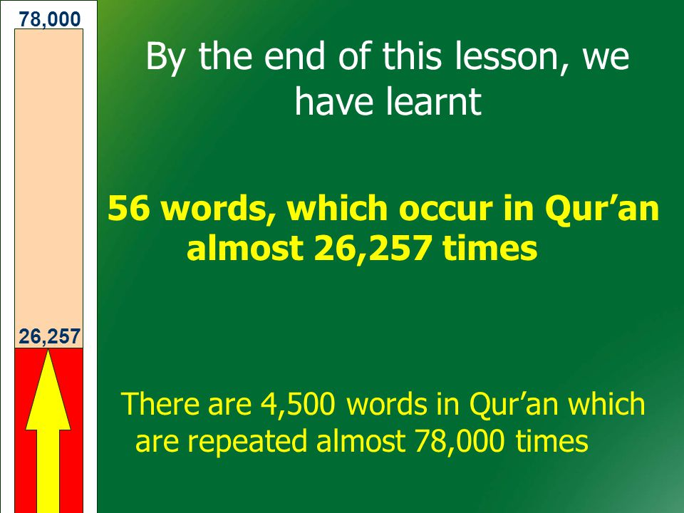 26,257 78,000 By the end of this lesson, we have learnt 56 words, which occur in Qur'an almost 26,257 times There are 4,500 words in Qur'an which are repeated almost 78,000 times
