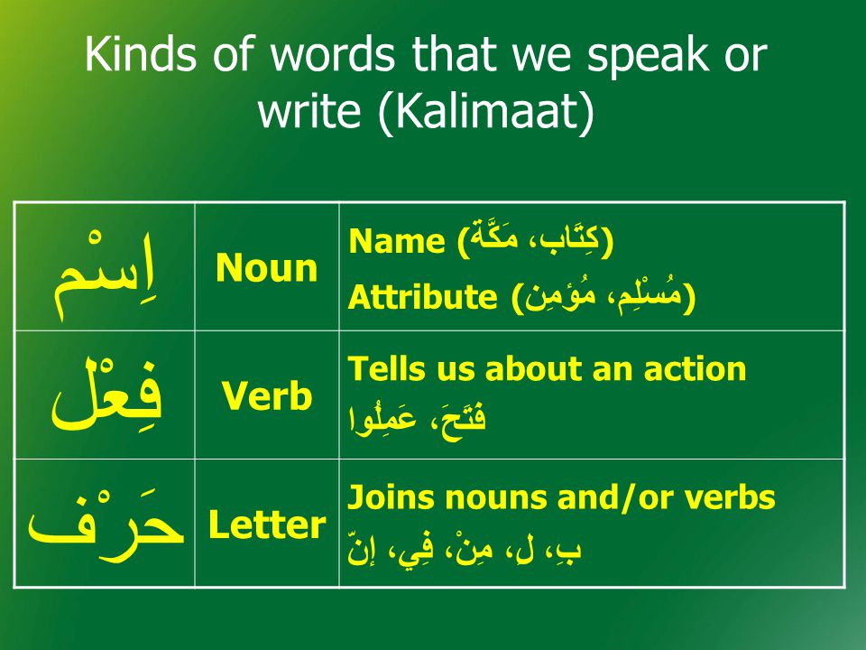 Kinds of words that we speak or write (Kalimaat) اِسْم Noun Name ( كِتَاب، مَكَّة ) Attribute ( مُسْلِم، مُؤمِن ) فِعْل Verb Tells us about an action فَتَحَ، عَمِلُوا حَرْف Letter Joins nouns and/or verbs بِ، لِ، مِنْ، فِي، إنّ
