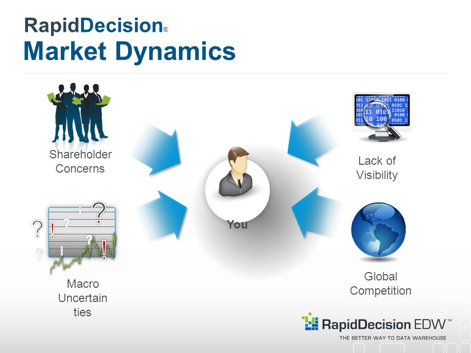 Market Dynamics Shareholder Concerns Macro Uncertain ties Lack of Visibility Global Competition You RapidDecision ®