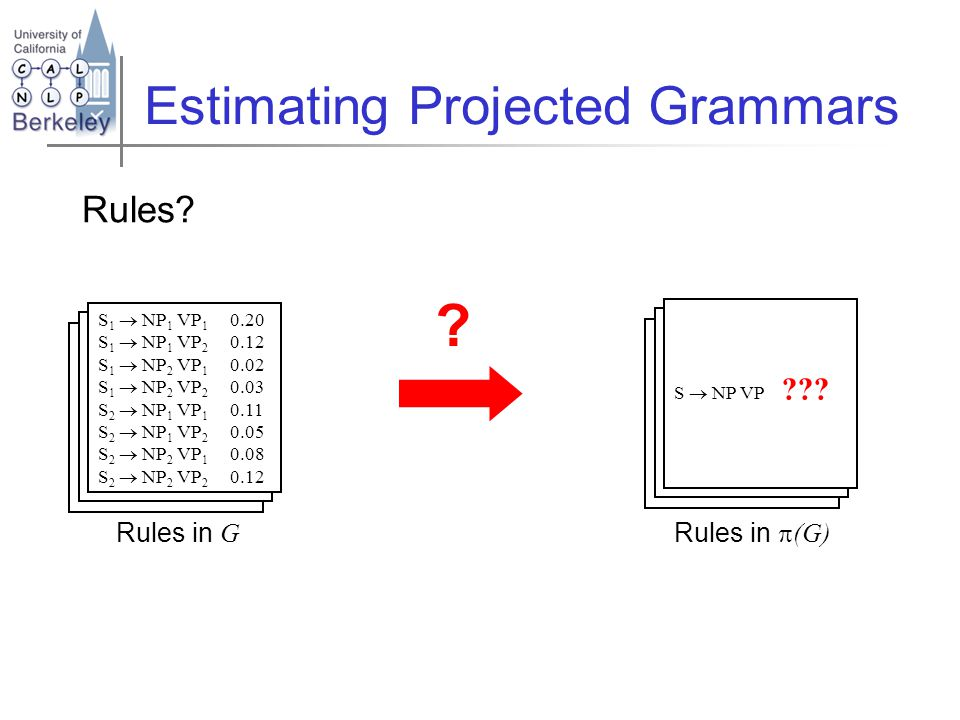 Rules in G Rules in  (G) Estimating Projected Grammars Rules.
