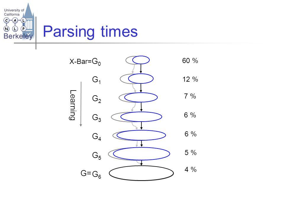 G1G2G3G4G5G6G1G2G3G4G5G6 Learning Parsing times X-Bar= G 0 G= 60 % 12 % 7 % 6 % 5 % 4 %
