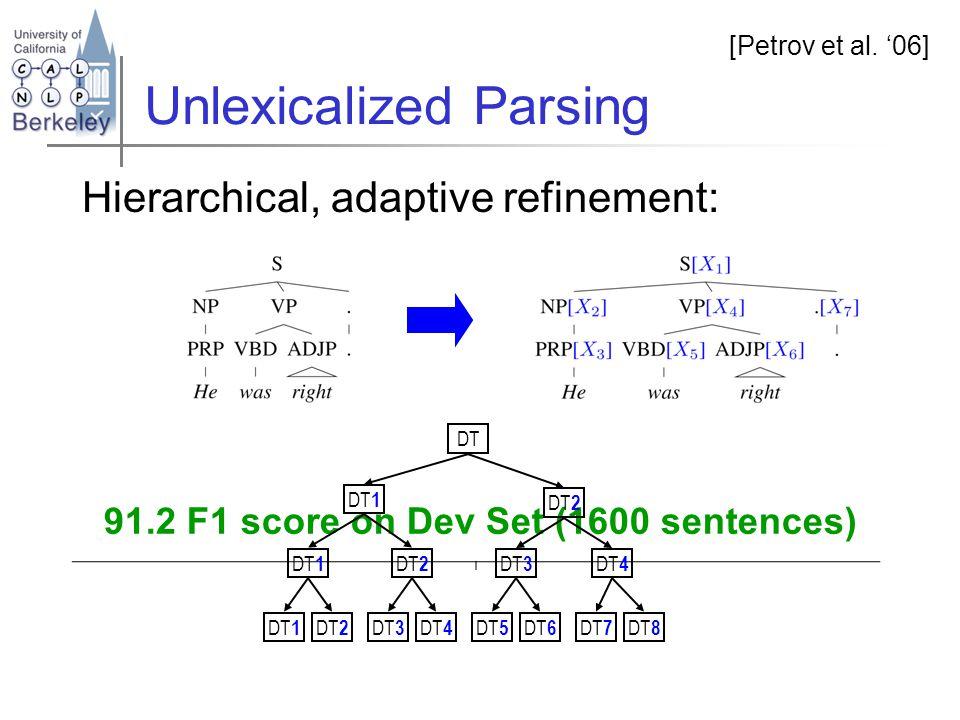 Unlexicalized Parsing Hierarchical, adaptive refinement: 1,140 Nonterminal symbols1621min Parsing time 531,200 Rewrites [Petrov et al.