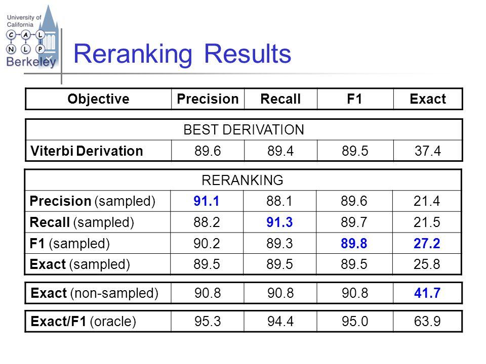 Reranking Results ObjectivePrecisionRecallF1Exact BEST DERIVATION Viterbi Derivation89.689.489.537.4 Exact (non-sampled)90.8 41.7 Exact/F1 (oracle)95.394.495.063.9 RERANKING Precision (sampled)91.188.189.621.4 Recall (sampled)88.291.389.721.5 F1 (sampled)90.289.389.827.2 Exact (sampled)89.5 25.8